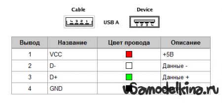 Аромалампа USB своими руками
