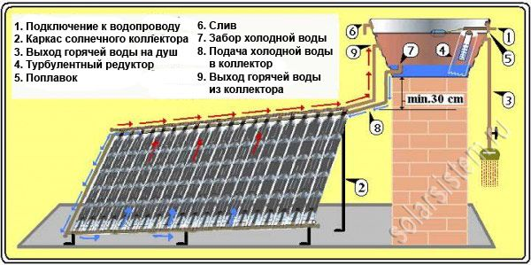 Пластиковые бутылки - материал для создания солнечного коллектора