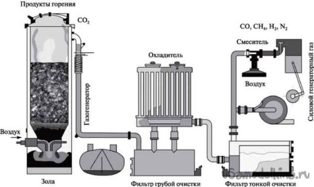 Автомобильный газогенератор или автомобиль на дровах