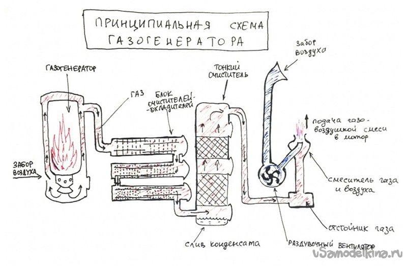 Газогенератор на твердом топливе  видео 195