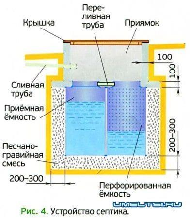 Как сделать септик для бани