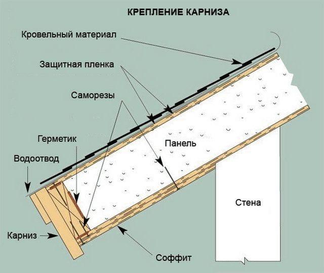 Дом из СИП панелей собственными руками