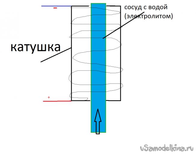 Пару вопросов по физике (магнетизм и жидкости)