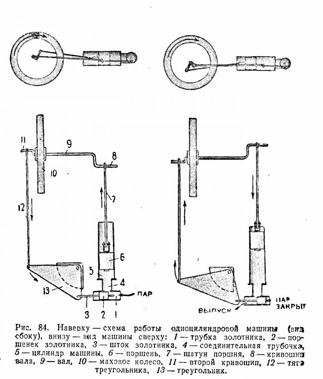 Модель парового двигателя чертежи